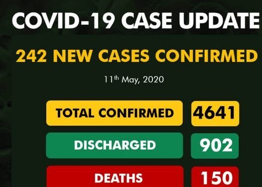 Nigeria COVID-19 increases to 4641, as 242 new cases recorded