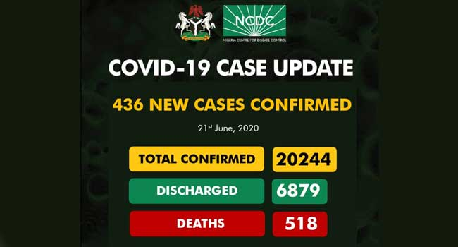 Nigeria's COVID-19 Increases to 20,244 as 436 new cases confirmed